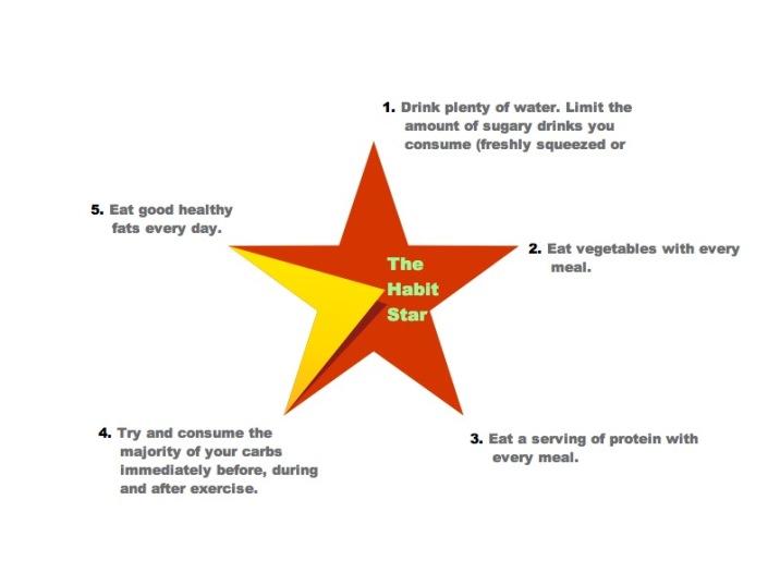The Habit Star